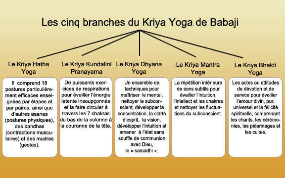 Learn Kriya Yoga - Yoga Studio - Homestead, Florida ...